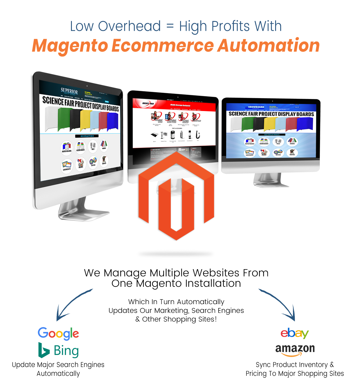 Low Overhead = High Profits with Magento Ecommerce Automation. We manage multiple websites from one magento installation. Which in turn automatically updates our marketing, search engines and other shopping sites!