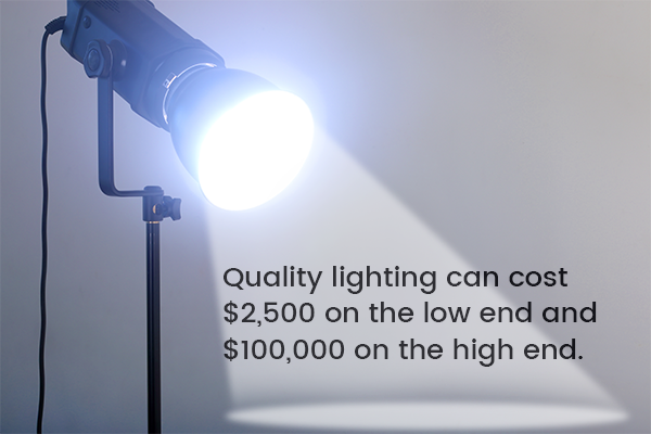 Quality lighting can cost $2,500 on the low end and $100,000 on the high end.